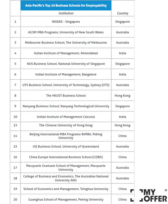 QS商学院排名