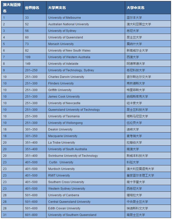《泰晤士高等教育》澳洲大学排名