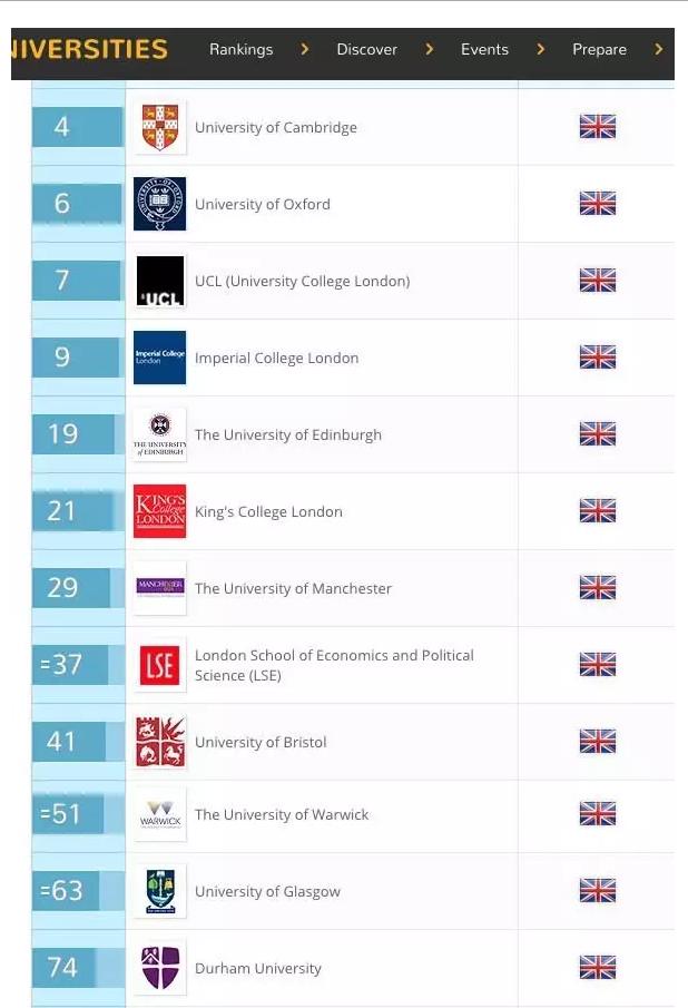 2017QS英国大学排名