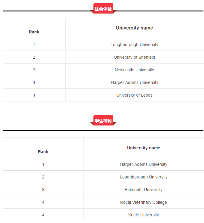 2017英国学校排名