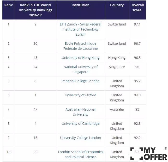 英国大学排名