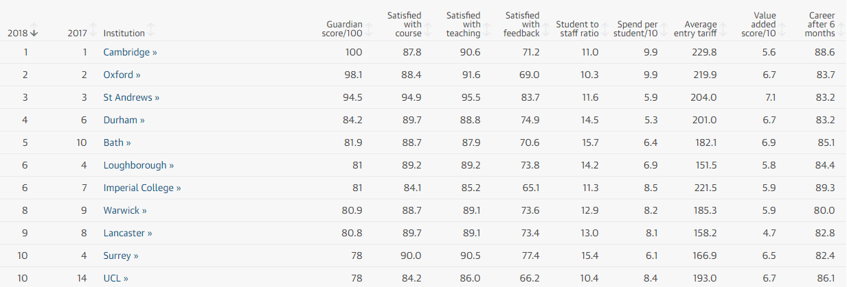 英国大学最新排名