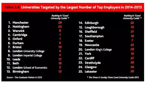 英国大学排名2017