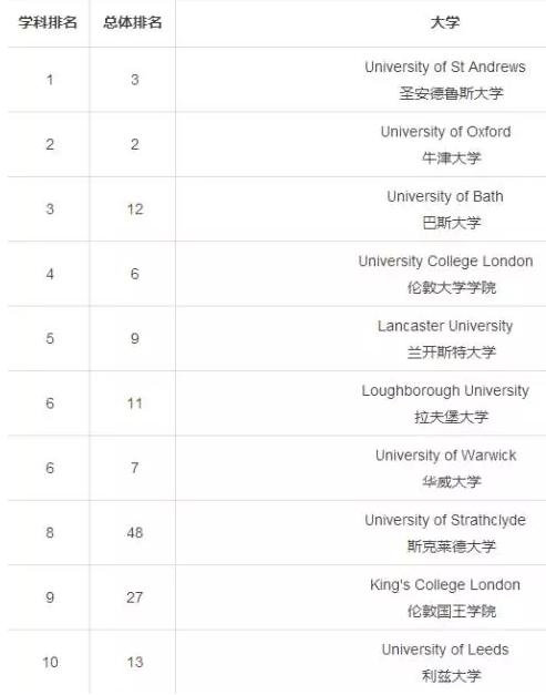 英国商科专业排名