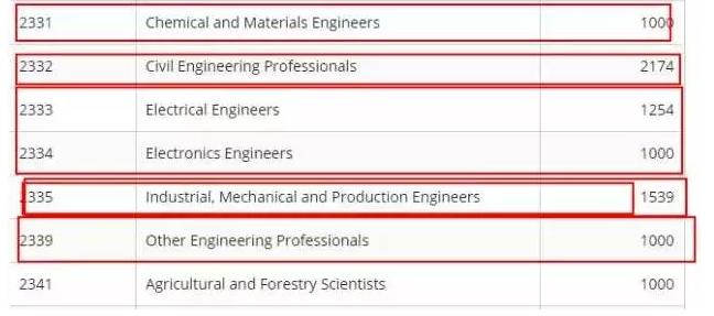 工程类专业名额