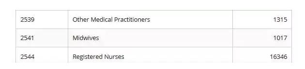 护理类专业名额