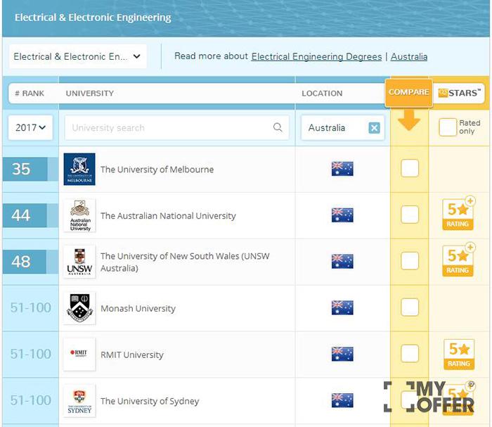澳洲电子工程专业排名