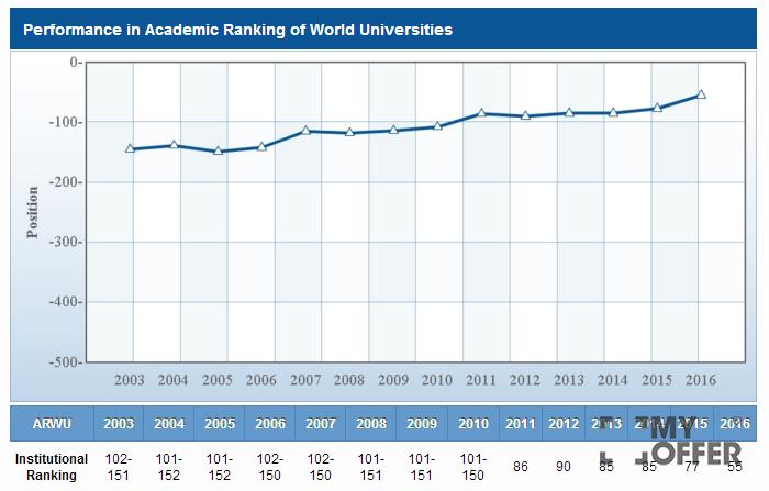 昆士兰大学排名