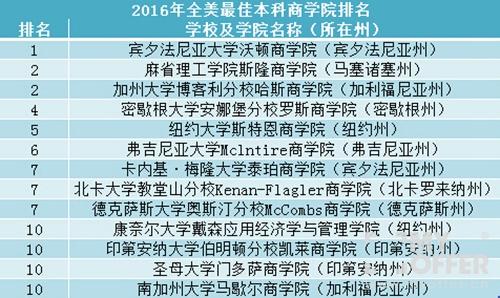 全美最佳商学院(本科)排名(2016)