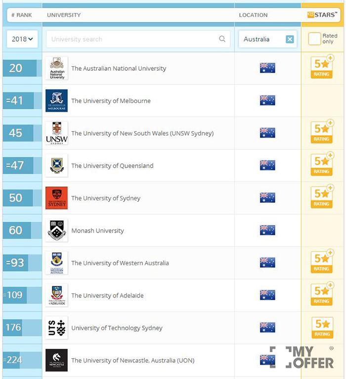 2018QS澳洲大学排名