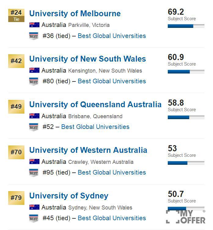 2017澳洲大学世界排名