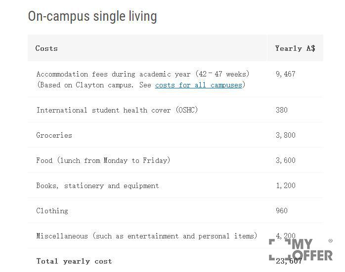 蒙纳士大学留学费用