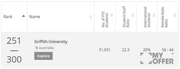 格里菲斯大学综合排名