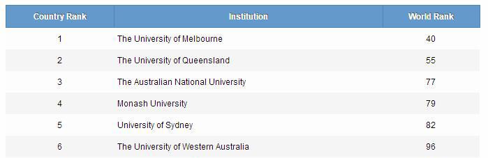 2017年澳洲大学排名