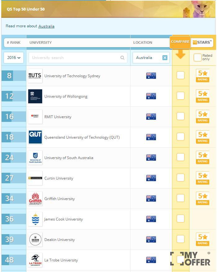 QS澳洲大学排名