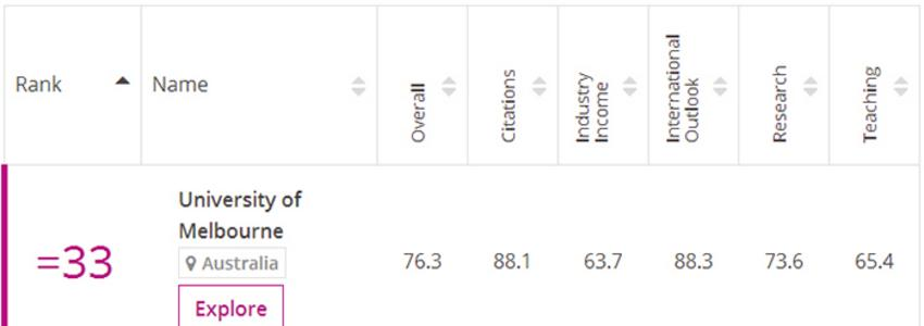 【排名汇总】英国留学大学排名、澳洲留学大学排名信息