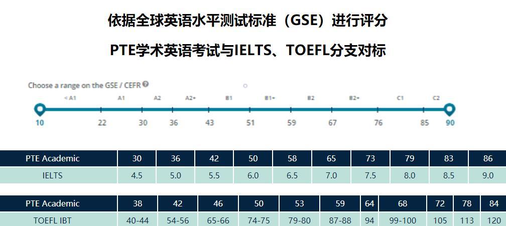 英语pte考试与雅思成绩对比