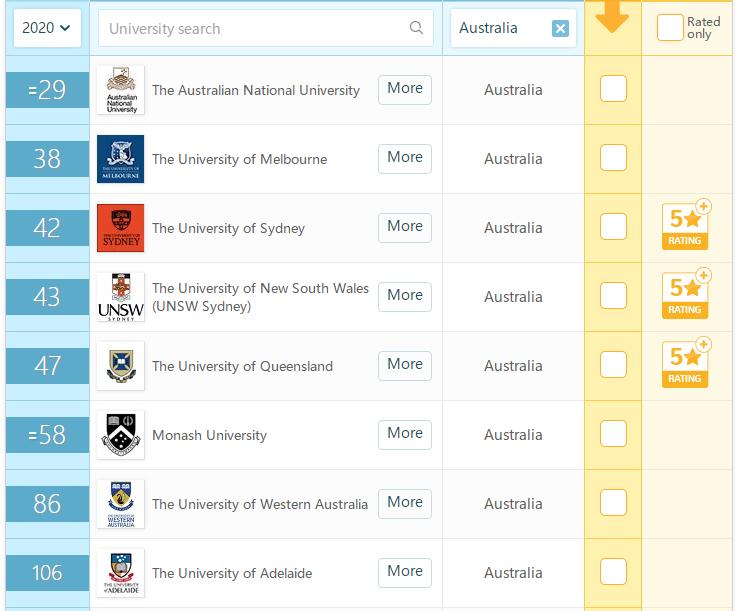 2020年澳洲大学QS排名