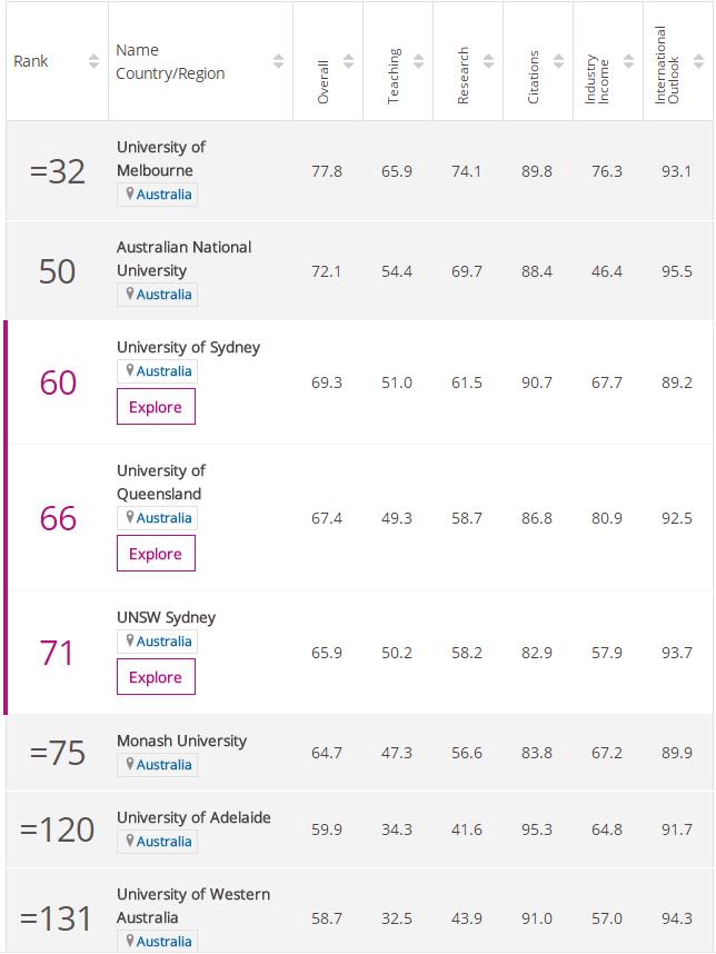 2020年澳洲大学TIMES排名