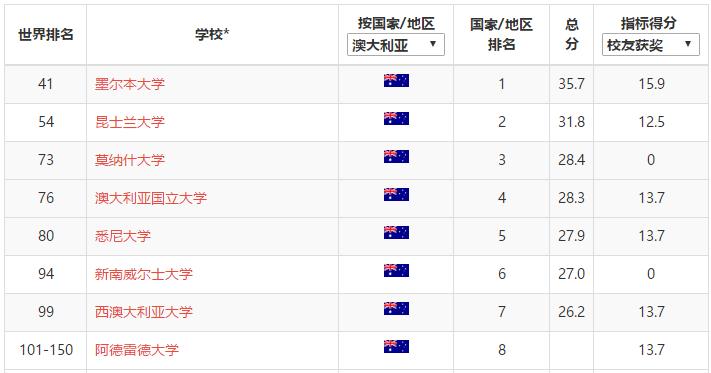 澳洲大学ARWU排名