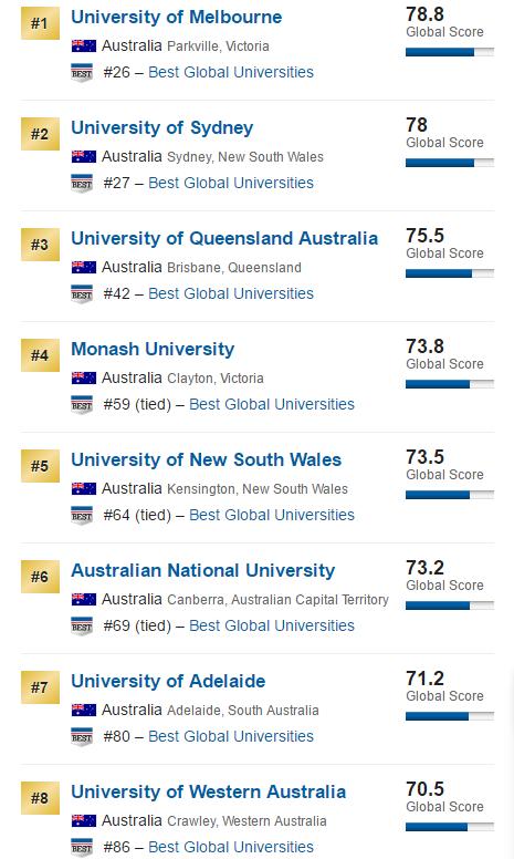 澳洲大学USNews排名