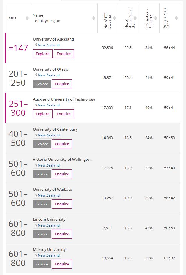 2021times新西兰大学世界排名