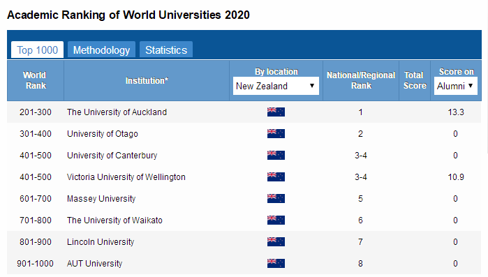 2020ARWU新西兰大学世界排名