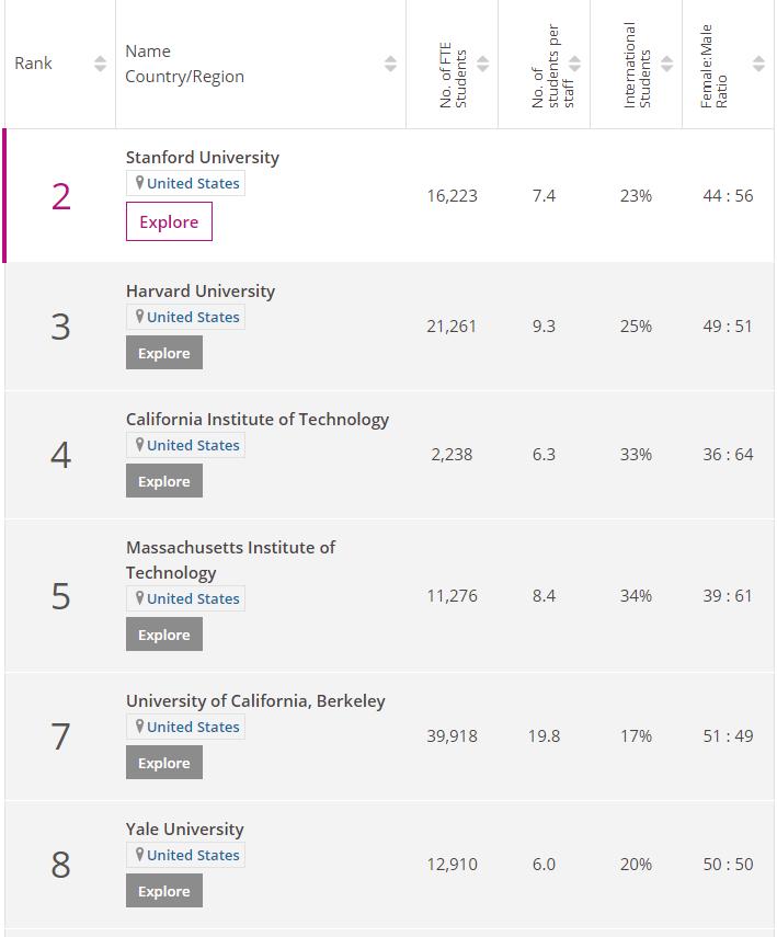 2021times大学排名