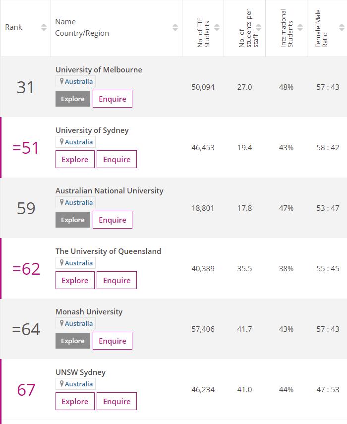 2021times澳洲大学世界排名
