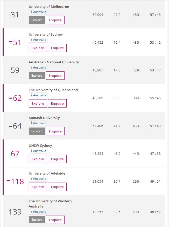 2021times澳洲八大排名