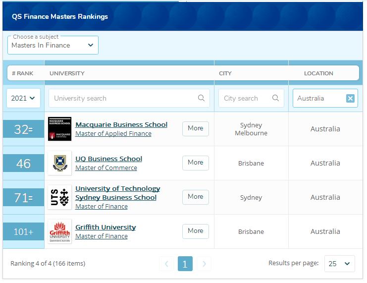 澳洲金融硕士排名