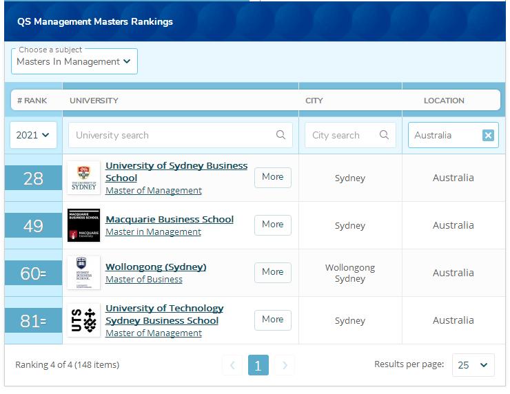 澳洲管理学硕士排名