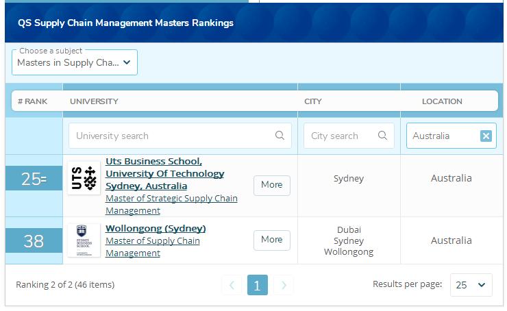 2021QS澳洲商科硕士排名