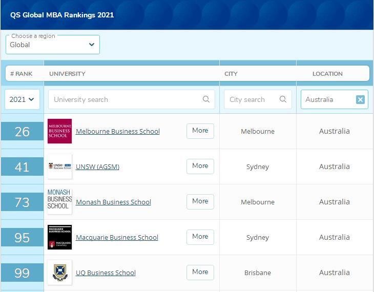 澳洲大学mba排名