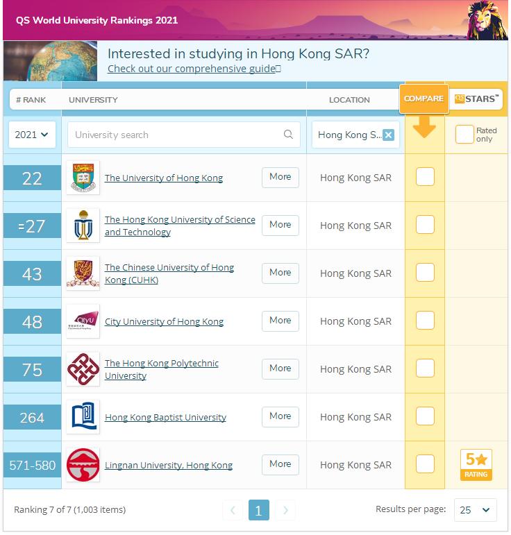 2021QS香港大学排名