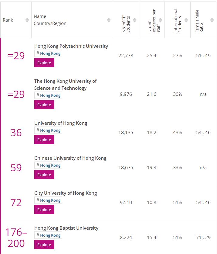 times香港经济学专业排名