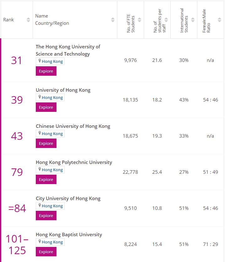 times香港計算機專業排名