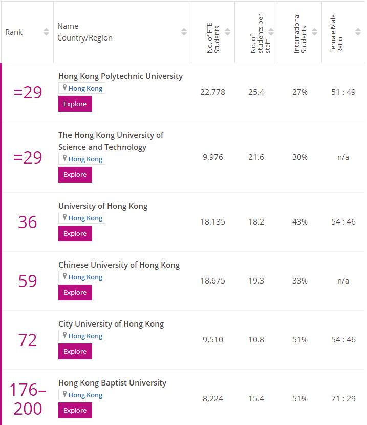 香港金融专业世界排名