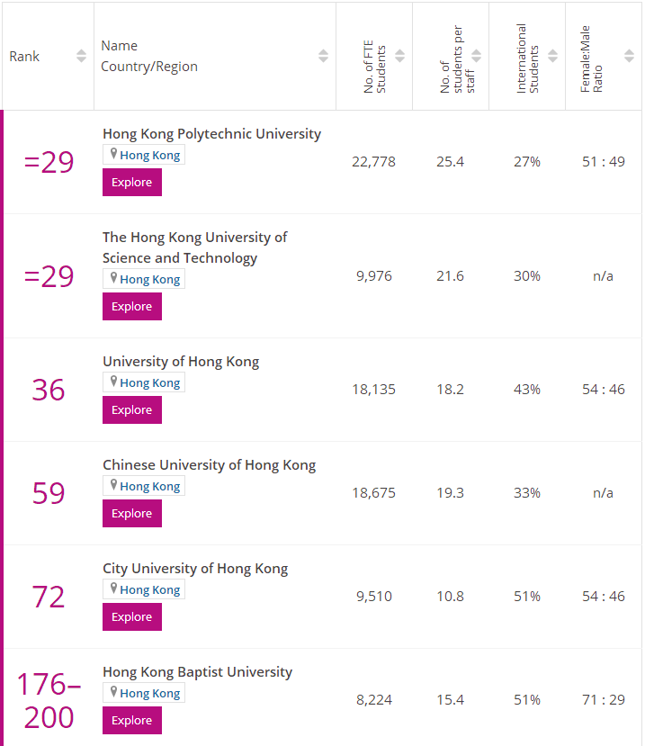 times香港金融专业排名