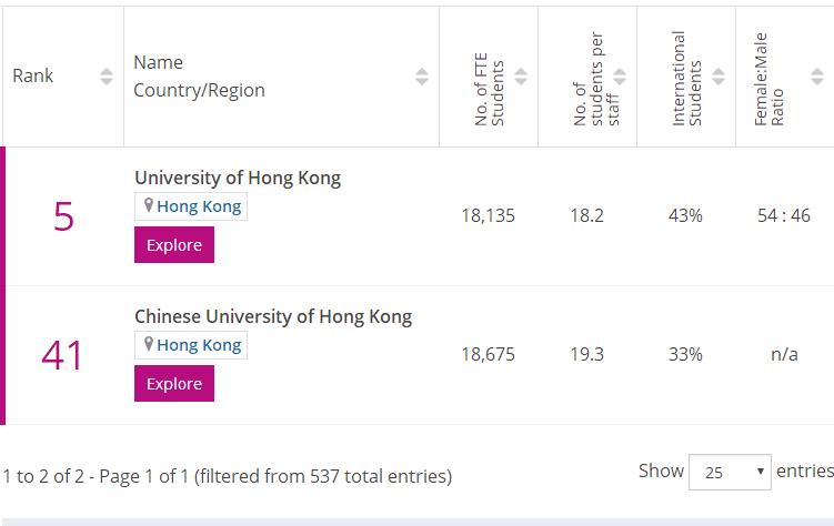 times香港教育專業排名