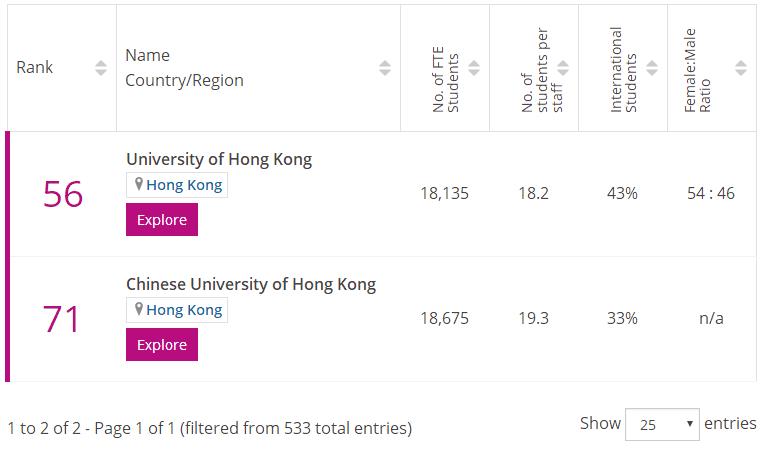 香港心理学专业排名