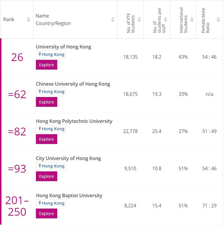 times香港傳媒專業排名