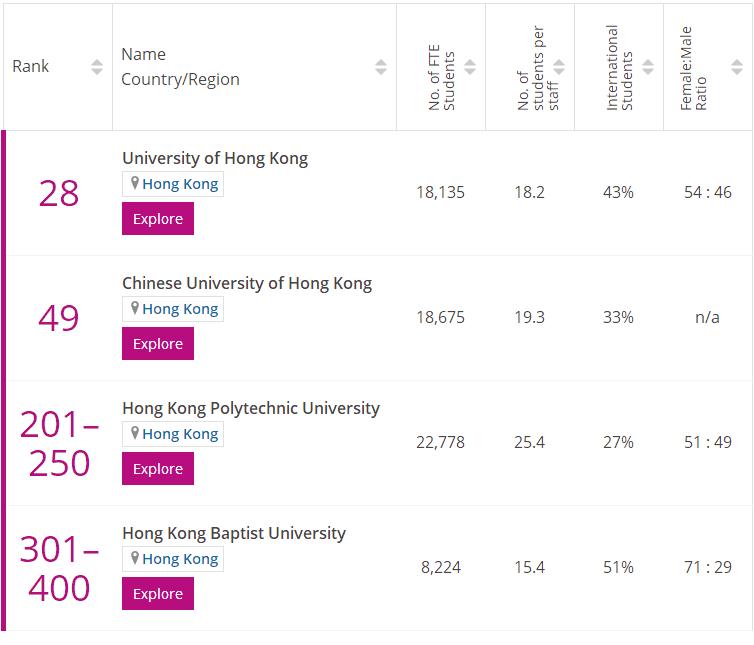 香港护理学专业排名