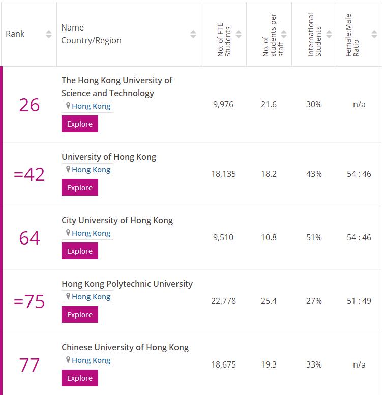 times香港电子工程专业排名