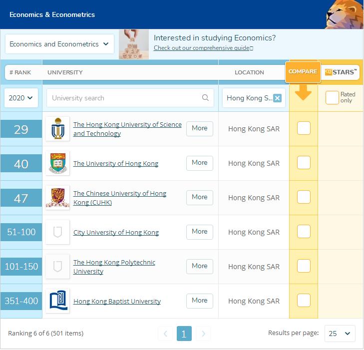 qs香港经济学专业排名