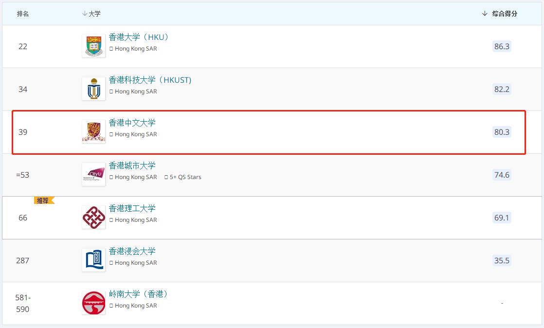 香港中文大学2022QS排名