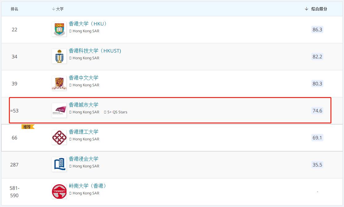 香港城市大学2022QS排名