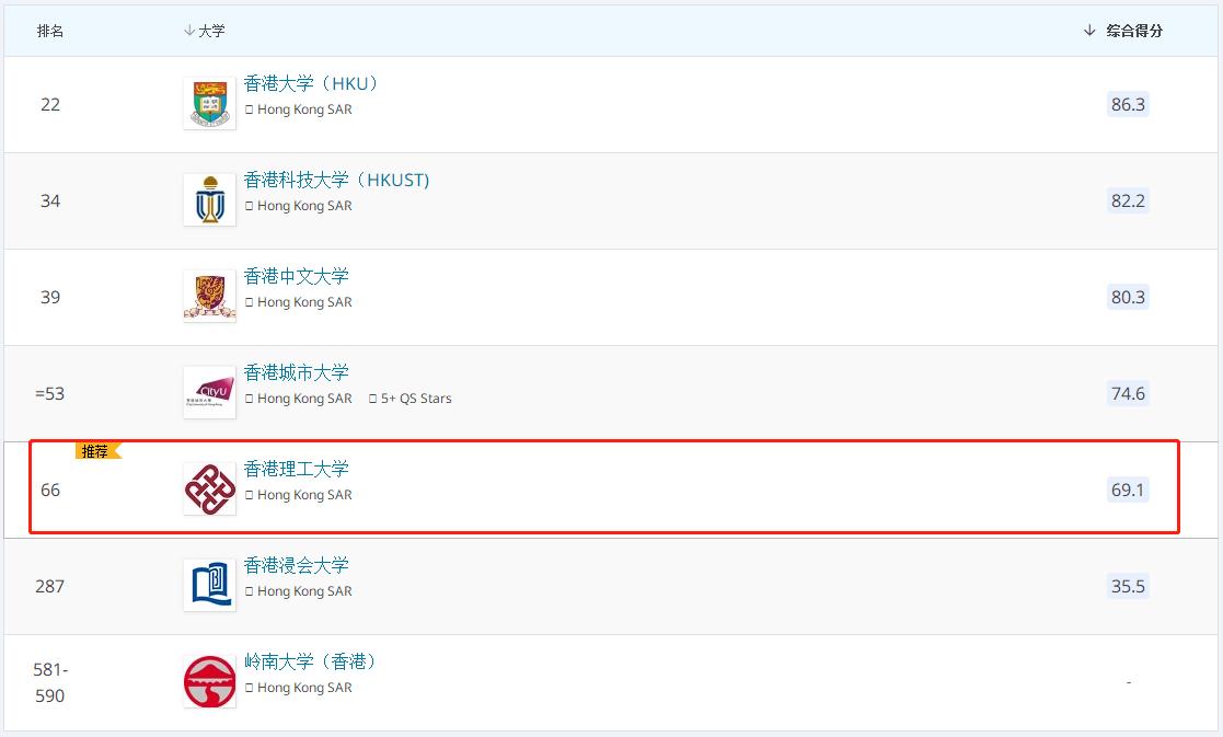 香港理工大学2022QS排名