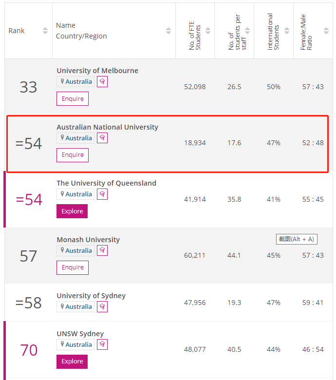 澳大利亚国立大学times排名