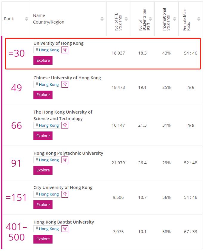 香港大学times排名